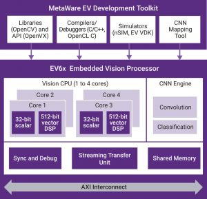 The EV6x embedded vision processor architecture (Source: Synopsys)