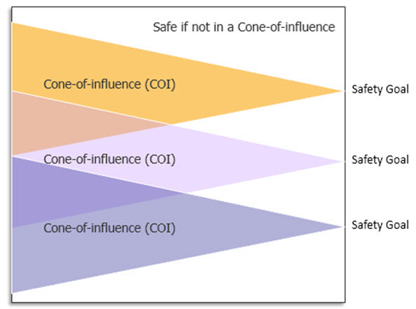 Figure 1: Formal tools trace back the cone of influence to perform their analysis (Mentor).